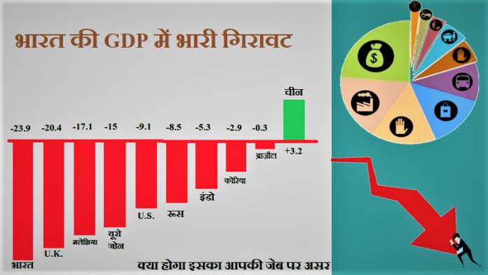 GDP क्या है